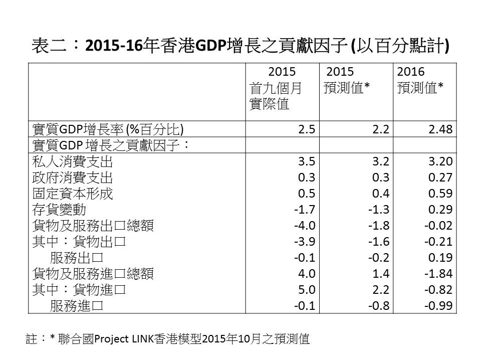 表二_201516年香港GDP增長之貢獻因子 (以百分點計)