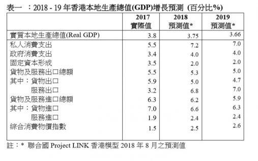 2018-19 香港GDP增長預測