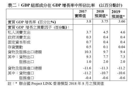 2018-19 GDP 組成部分