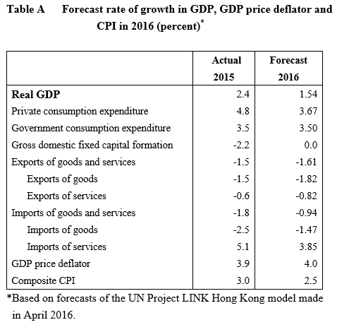 forecast-rate-of-growth-in-gdpgdp-price-deflator-and-cpi-in-2016percent