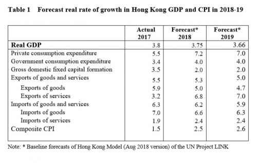 Forecast real rate of HK GDP growth 2018-19