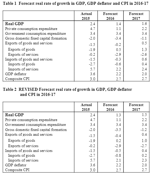 forecast-real-rate-of-growth-in-gdpgdp-deflator-and-cpi-in-2016-2017