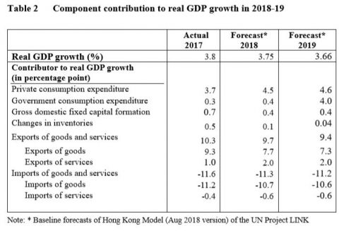 component contribution to real GDP 2018-19