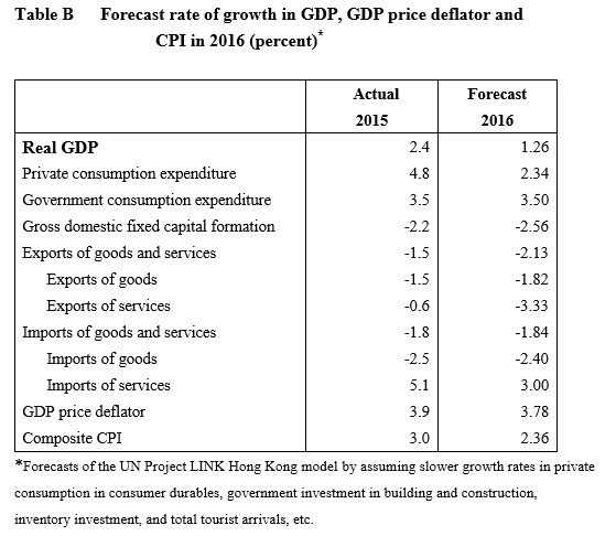 forecast-rate-of-growth-in-gdpgdp-price-deflator-and-cpi-in-2016percent_b