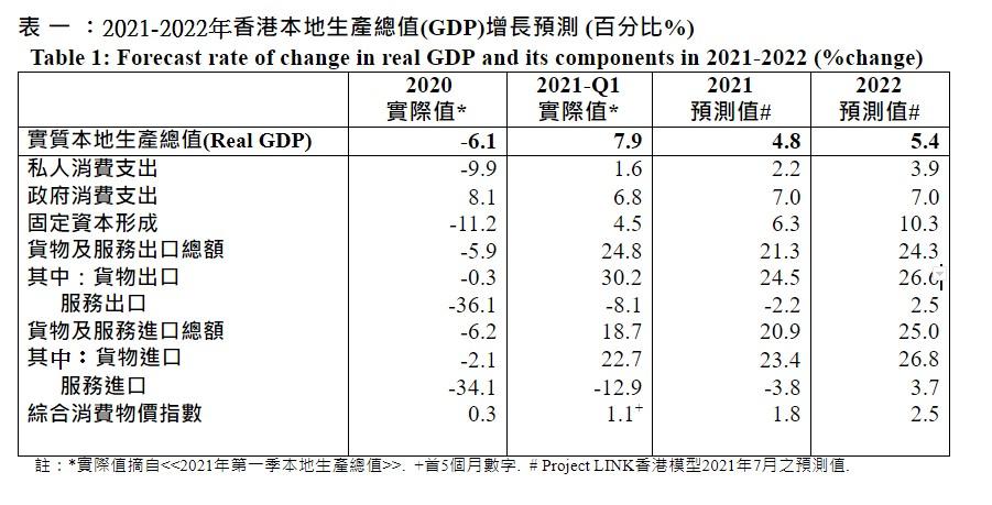 2021-2022年香港本地生產總值(GDP)增長預測