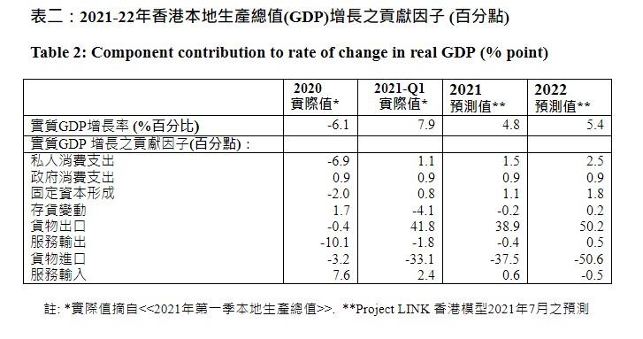 2021-22年香港本地生產總值(GDP)增長之貢獻因子